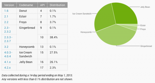 The state of Android updates. The picture isn't pretty.