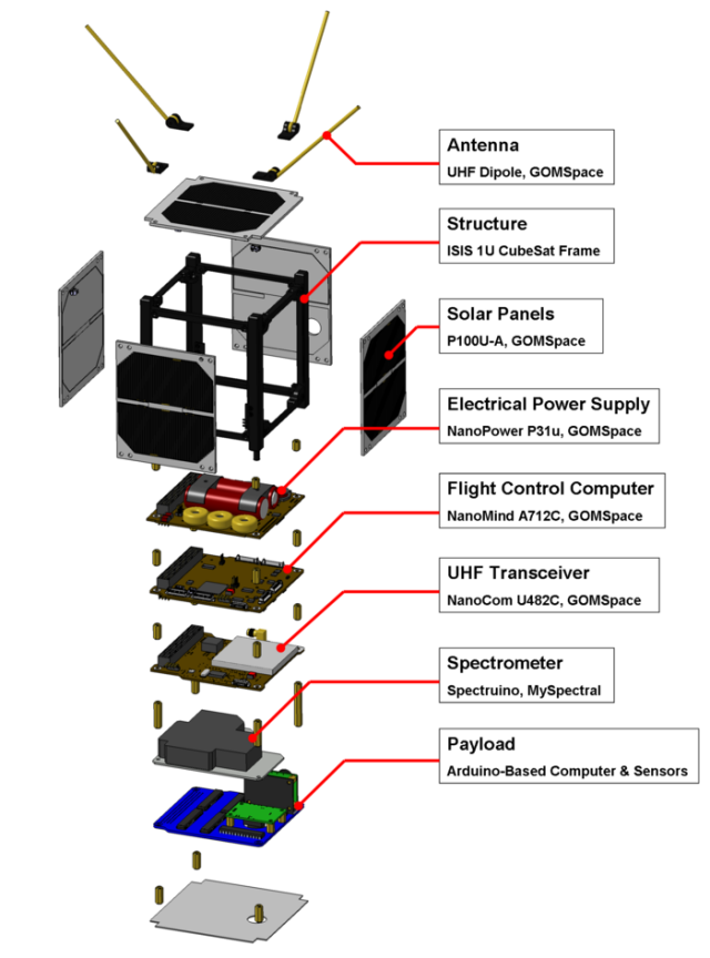 """""""Exploded"""" view of the ArduSat."""