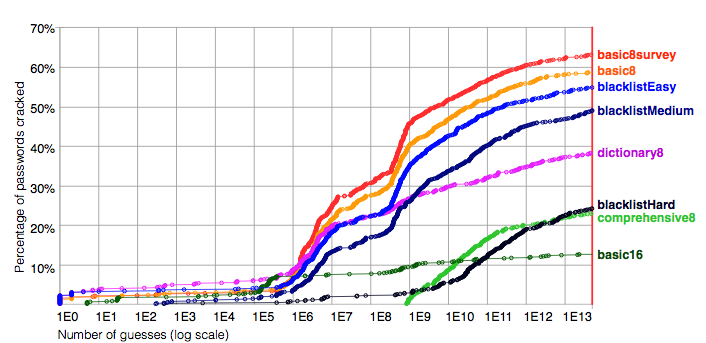 The percent of passwords cracked vs. the number of guesses, using the second, more robust cracking method.