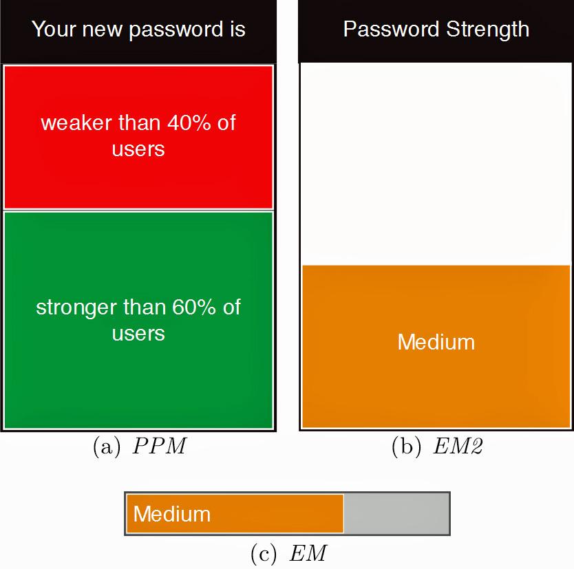 It's official: Password strength meters aren't security