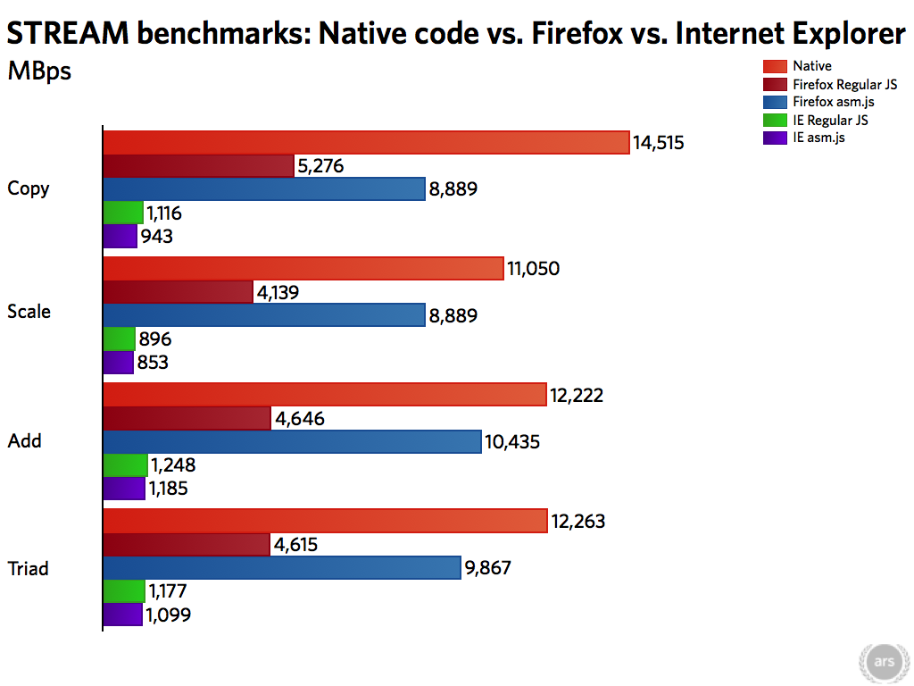 Surprise! Mozilla can produce near-native performance on the Web