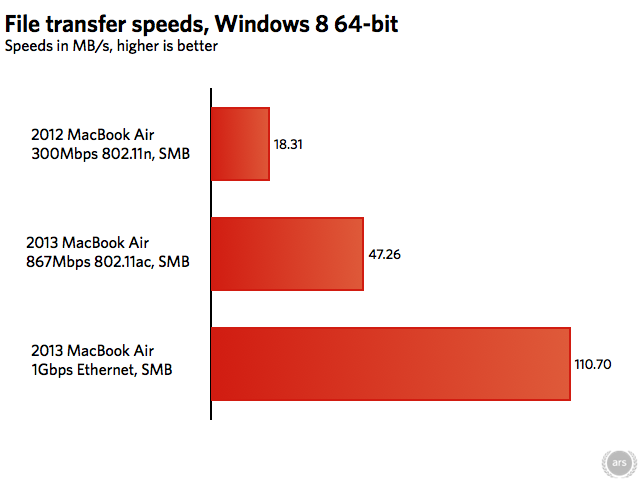 OS X is holding back the 2013 MacBook Air's 802 11ac Wi-Fi