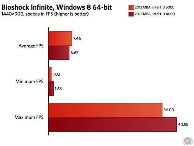 Scores from <em>Bioshock Infinite</em> Benchmarking Utility, run at 1440×900, highest graphics setting.