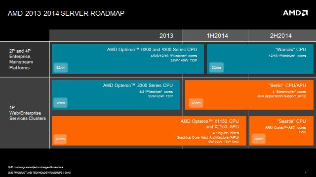 AMD's server roadmap for the rest of 2013 and early 2014.