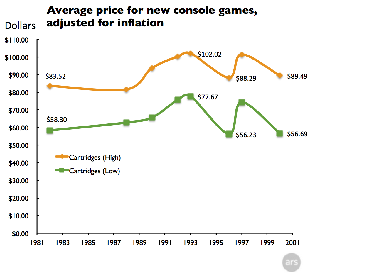 Video game prices were absolutely ridiculous in Canada …