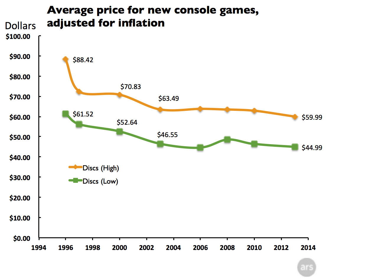 Cost Of Video Games In Today S Dollars