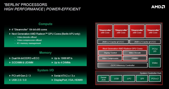 "The block diagram for ""Berlin,"" a less exotic x86 server processor."