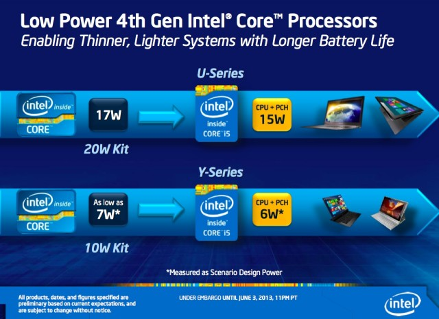 U- and Y-series Haswell chips have their chipsets integrated on to the same package as the CPU itself, making the advertised TDP reductions even more significant.