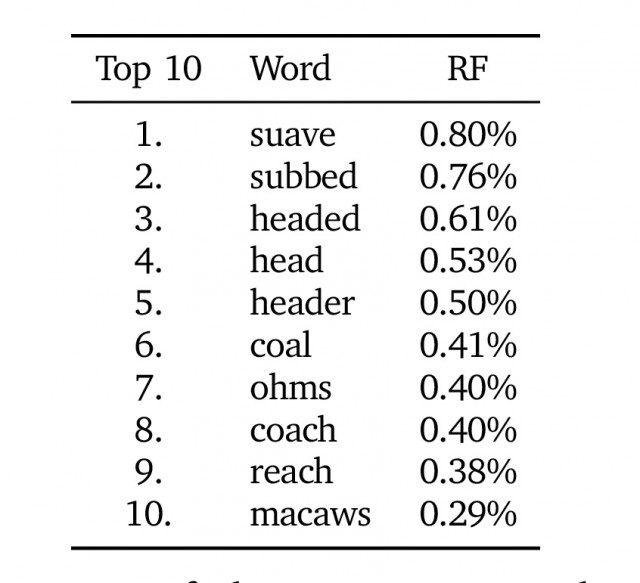 The top 10 most commonly used words contained in default iPhone hotspot passwords, ordered by relative frequency.