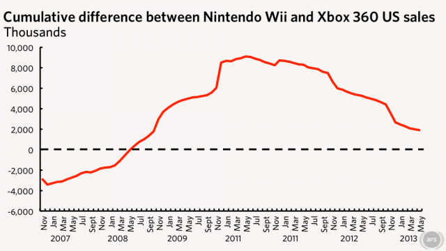 Sources: NPD data, console maker announcements.