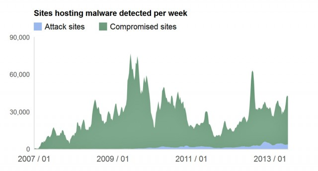 Vast majority of malware attacks spawned from legit sites