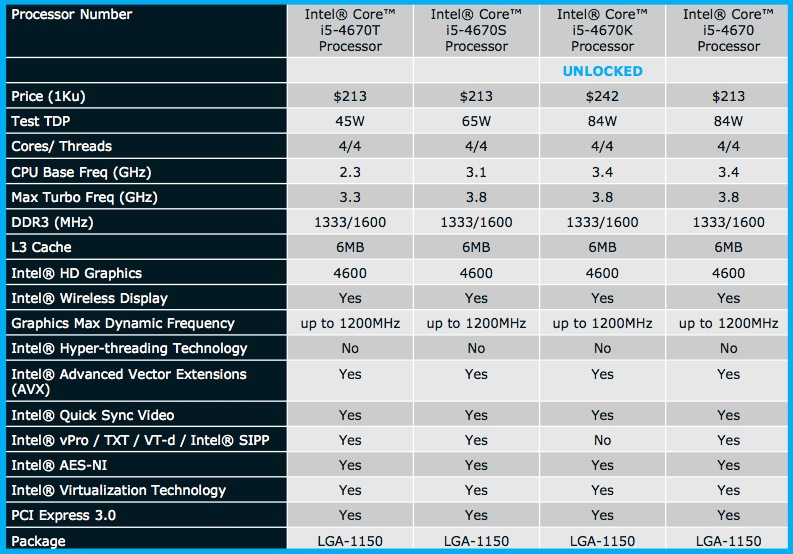 Haswell Core i5 desktop CPUs, part one.