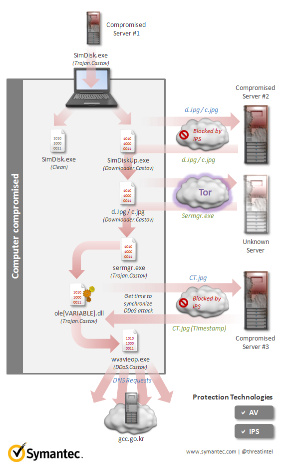 A diagram showing how an autoupdate mechanism for SimDisk was compromised. The hack caused denial-of-service malware called Castov to be installed on computers.