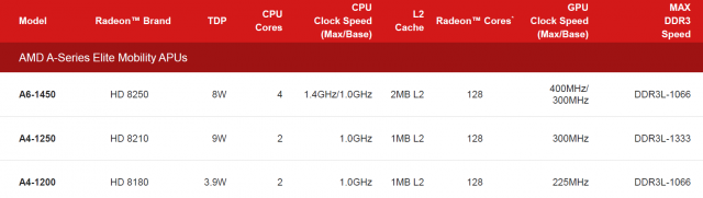AMD's low-voltage APUs could find a new home in both Chromebooks and Android devices.