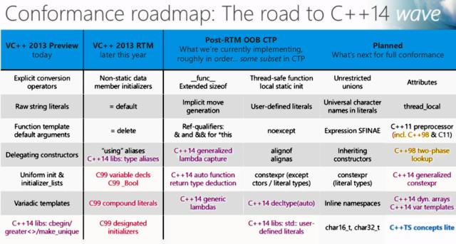 Microsoft's C++ roadmap. I want generic lambdas <em>so bad</em>.