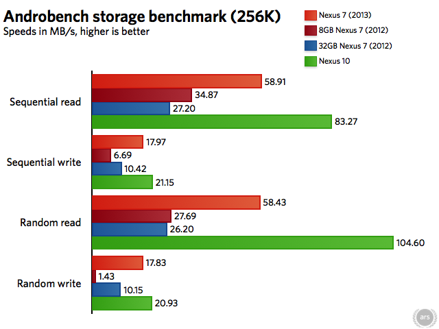 TRIM or no TRIM, the 2012 Nexus 7's low storage speeds remain a bottleneck, particularly in the original 8GB model.