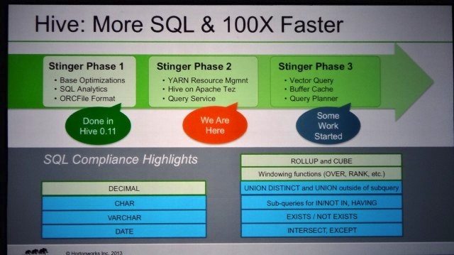 A slide from a presentation at Hadoop Summit describes HortonWorks' Stinger initiative, an effort to make SQL work better with Hadoop through Apache Hive.