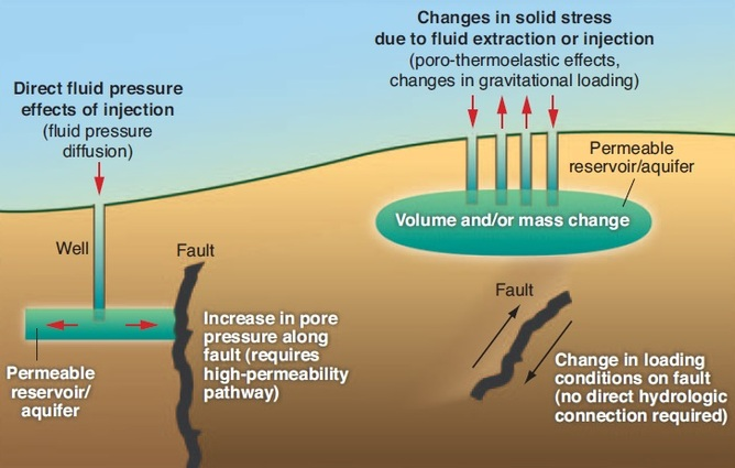 Can Fracking Cause Bigger More Frequent Earthquakes