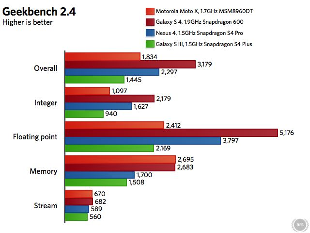 Moto X and Galaxy S 4 are running Android 4.2.2. Galaxy S III is running Android 4.1.1. Nexus 4 is running Android 4.3.