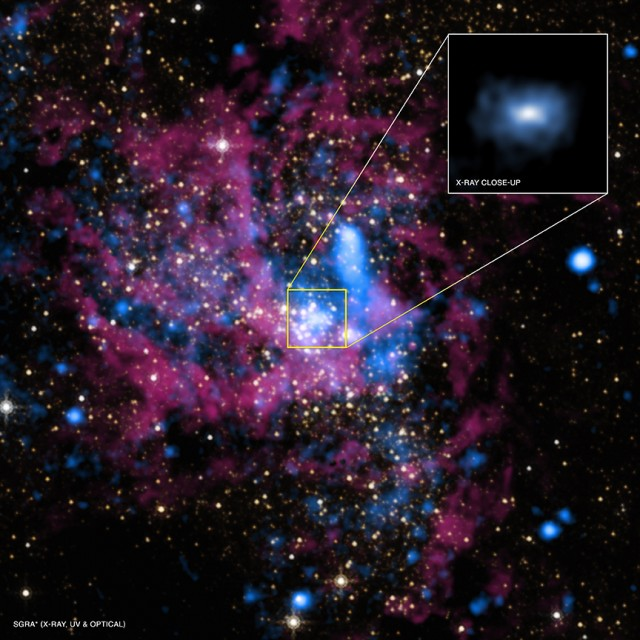 Multiwavelength view of the central region of the Milky Way, including the black hole (also known as Sagittarius A*). The inset is a new X-ray observation, which shows the details of the accretion disk around the black hole. The purple and yellow are infrared emission, while the blue is X-ray light.