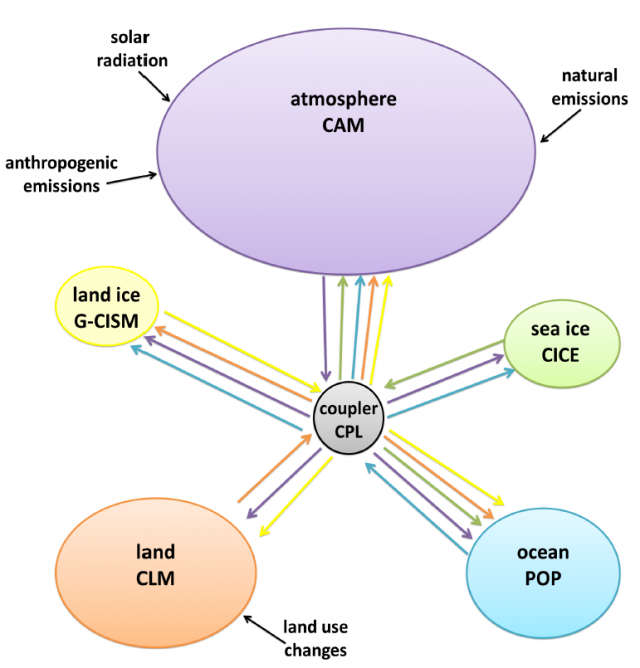 Diagram of software architecture for the Community Earth System Model. Coupled models use interacting components simulating different parts of the climate system. Bubble size represents the number of lines of code in each component of this particular model.