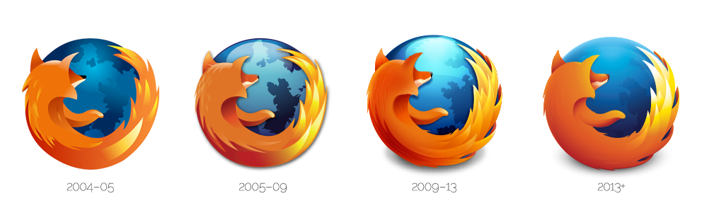The evolution of the Firefox logo.