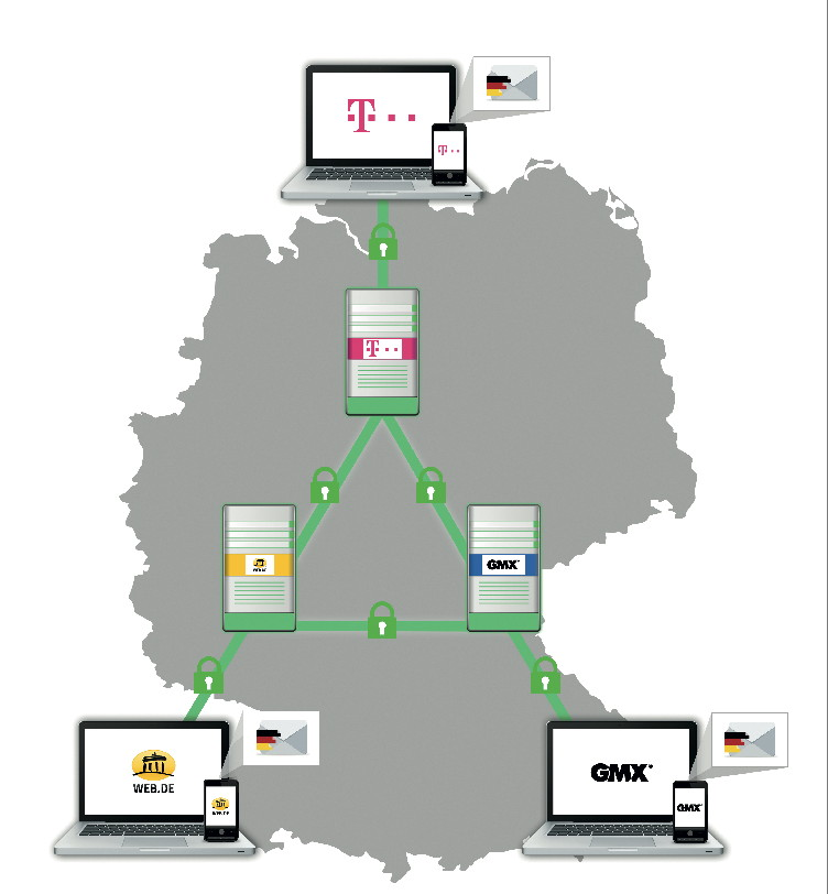 """Crypto experts blast German e-mail providers' """"secure data"""