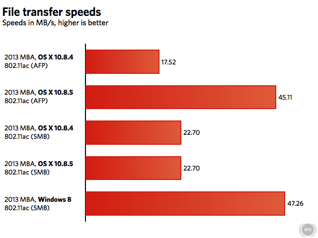 The MacBook Airs only include two Wi-Fi antennas, limiting them to a top speed of 866Mbps (or 108.25MB per second). Wi-Fi devices' actual transfer speeds rarely come close to their theoretical maximums.