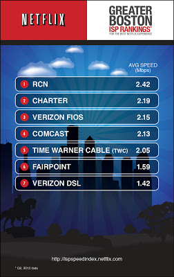 Sorry, Comcast and Verizon customers: RCN delivers faster