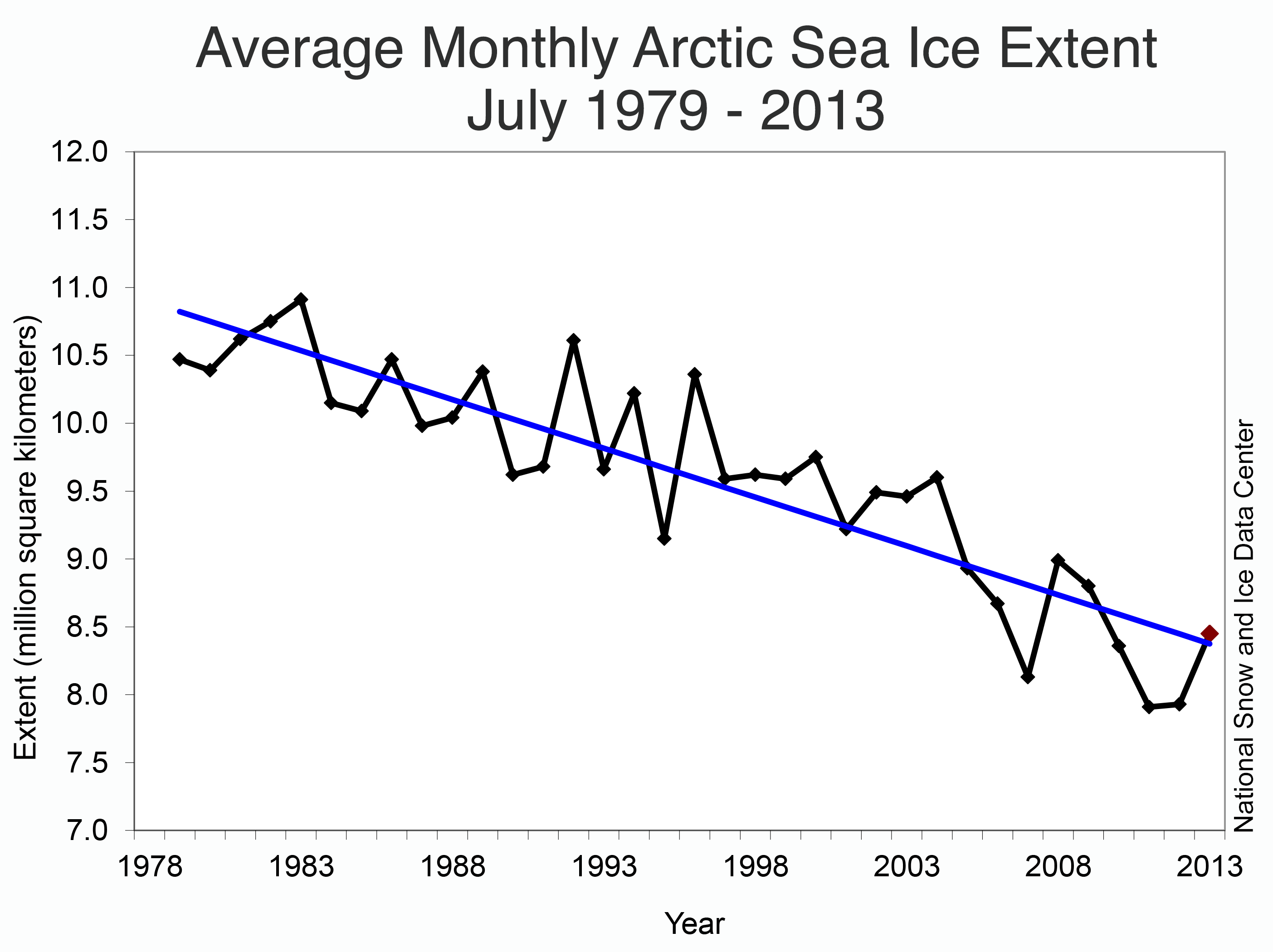 Trends in sea ice for the last few decades, as measured in July.