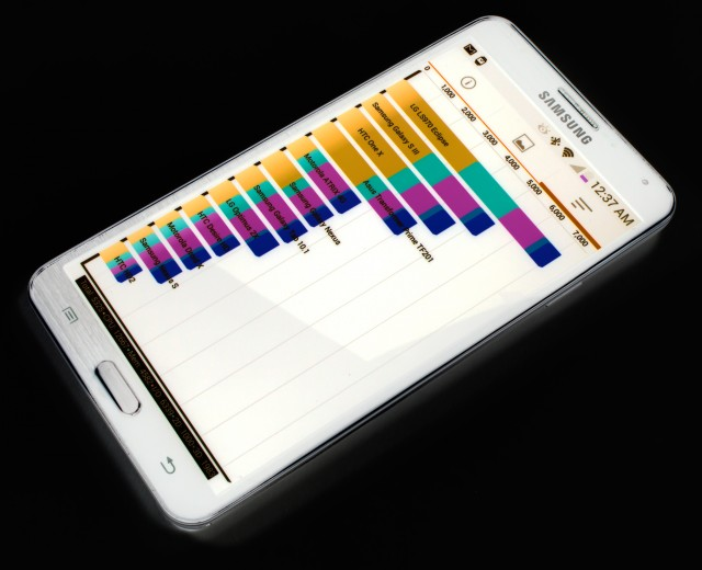 "Note 3's benchmarking ""adjustments"" inflate scores by up to 20%"