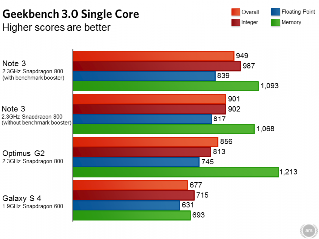 Galaxy note 3 benchmark score