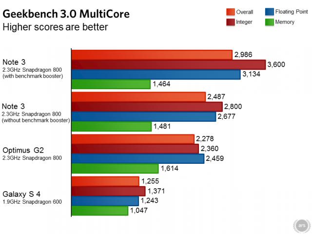 Galaxy Note 3 benchmark