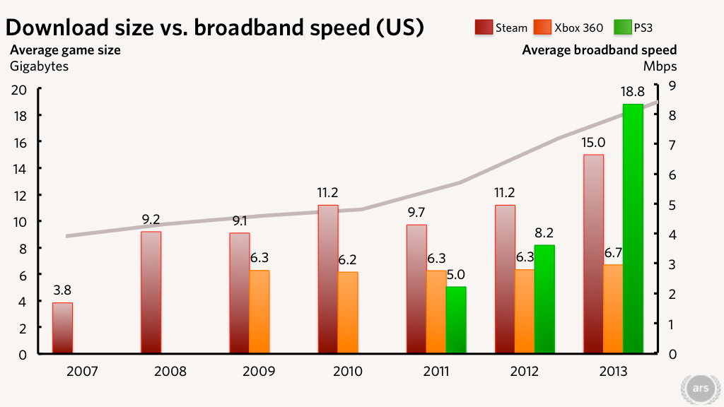 Is downloadable game size increasing faster than broadband