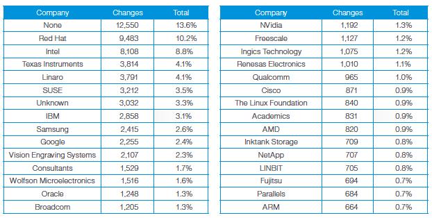 top-linux-contributors.png