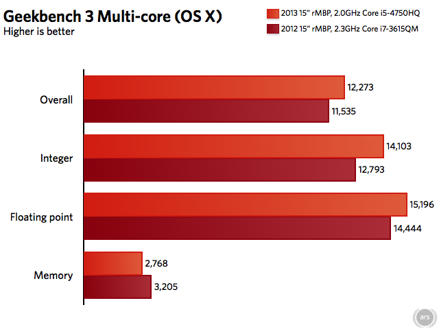 2012 Retina MacBook Pro scores pulled from the GeekBench Browser.