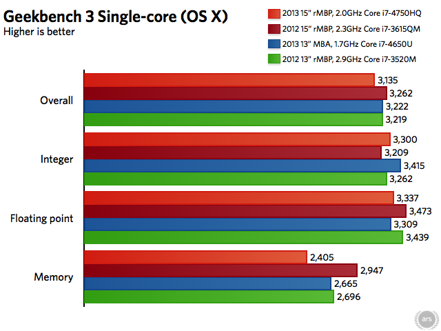 The relative flatness of all of these single-core bars drives home the architectural similarities of Ivy Bridge and Haswell and just how little the base CPU clock speed says about performance in many cases.