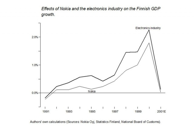 Nokia drives Finnish GDP.