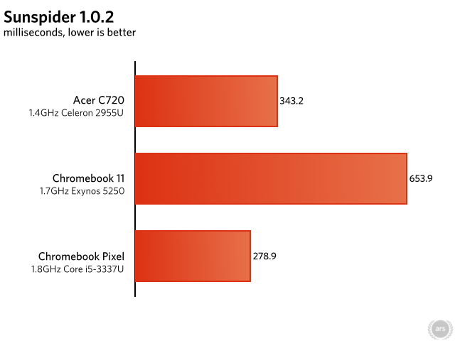 Note: Chrome OS has updated since the Chromebook 11 review. Most scores have changed slightly.