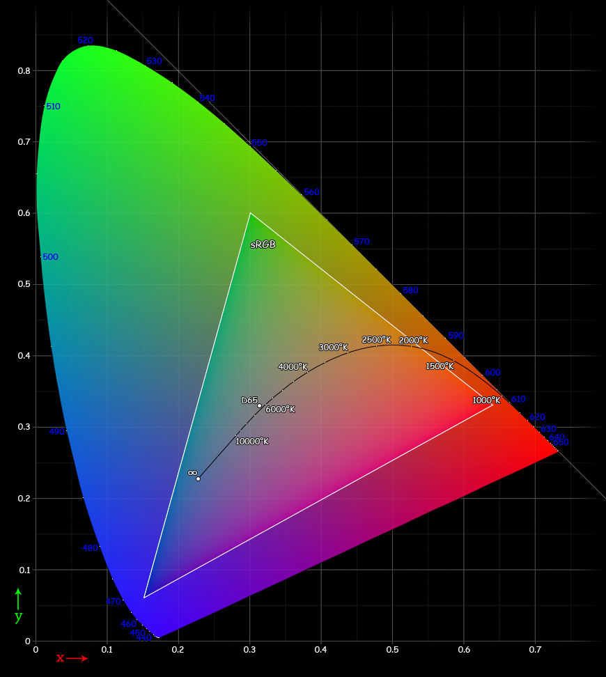 The sRGB color space is defined by the area within the triangle.