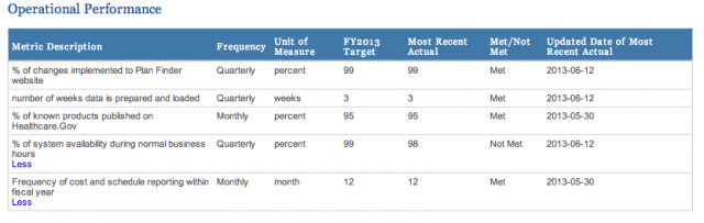 The metrics grid for HealthCare.gov's Plan Finder: easy to make before launch.
