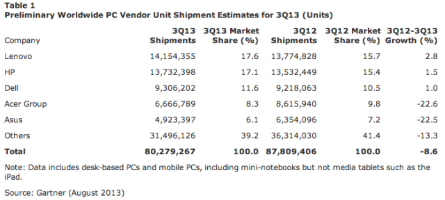 Worldwide PC shipments are down for the sixth consecutive quarter.
