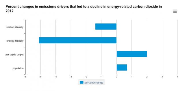 US carbon emissions hit lowest level since 1994 despite economic growth