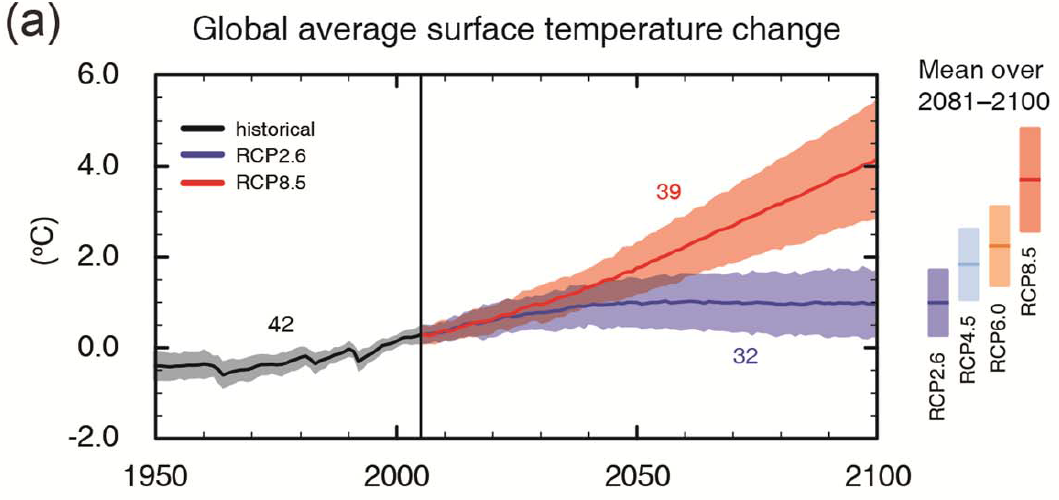 Projections for two emissions scenarios are shown in this graph, with the shaded areas above and below each line indicating 90 percent of the variation between individual simulations.
