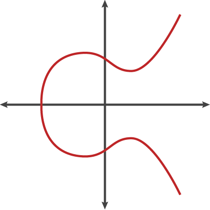 Maple elliptic curve cryptography