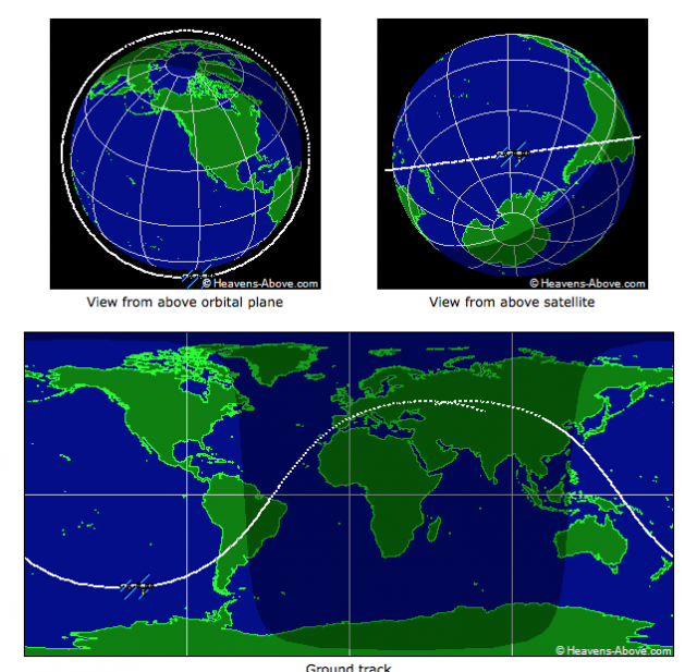 Graphical representation of the International Space Station's orbit.