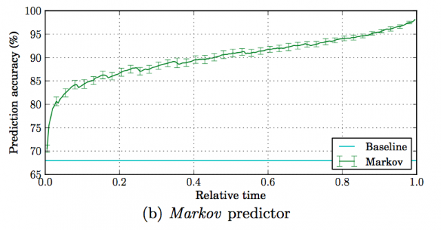 The Markov predictor's accuracy over time, using only the timing of financing and backer info.