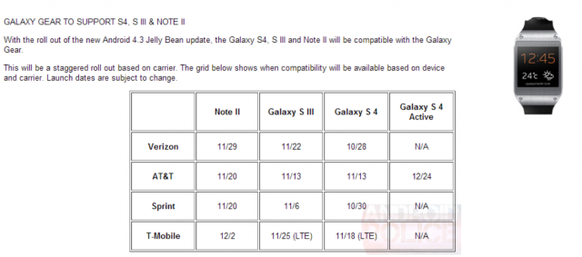 Android 4.3 schedule for Galaxy S 4, S 4 Active, S III, and Note 2 leaks