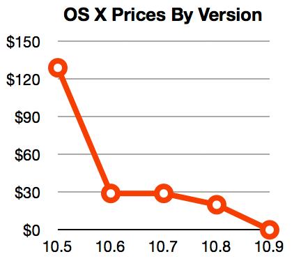 OS X prices, 2007-2013.