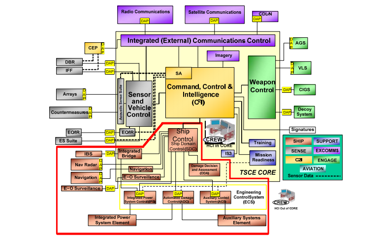 A diagram of the Zumwalt's control systems and their connections to the Total Ship Computing Environment.